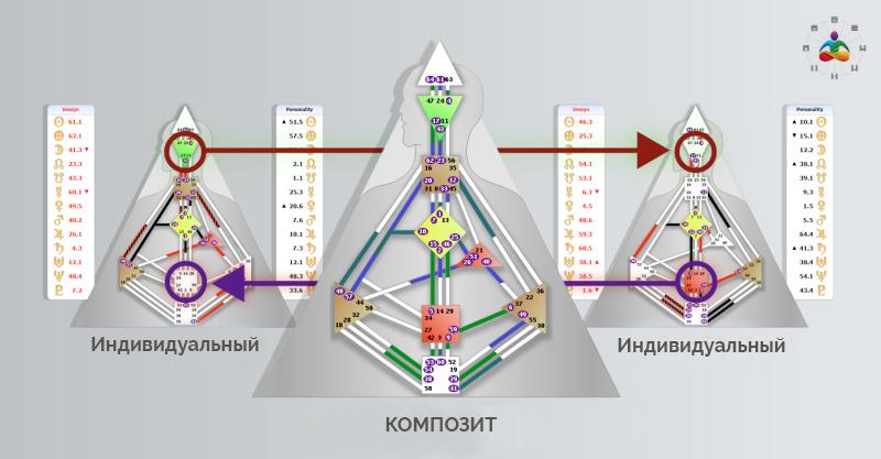 1-Connection-Chart-Relationships-Basic-Human-Design-Concepts-Ra-Uru-Hu
